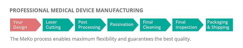 medical device manufacturing process